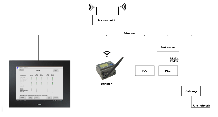 Android Hmi Droid App Example Fas Panel Pc Wifiplc on 1991 Ford F 150 Power Window Wiring Diagram