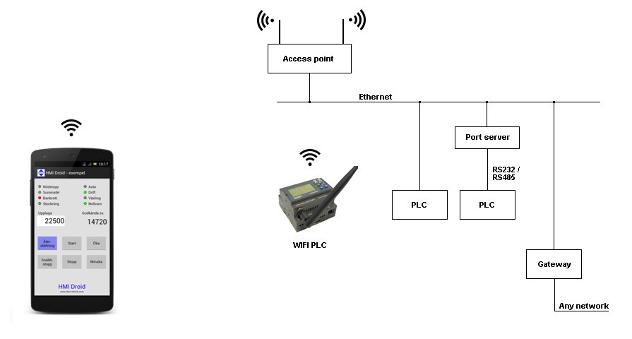 HMI Droid application examples