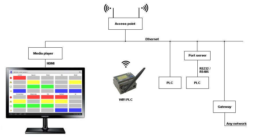 HMI android wi-fi wifi plc pjone tablet touch smartphone pad modbus/tcp rtu LAN media player