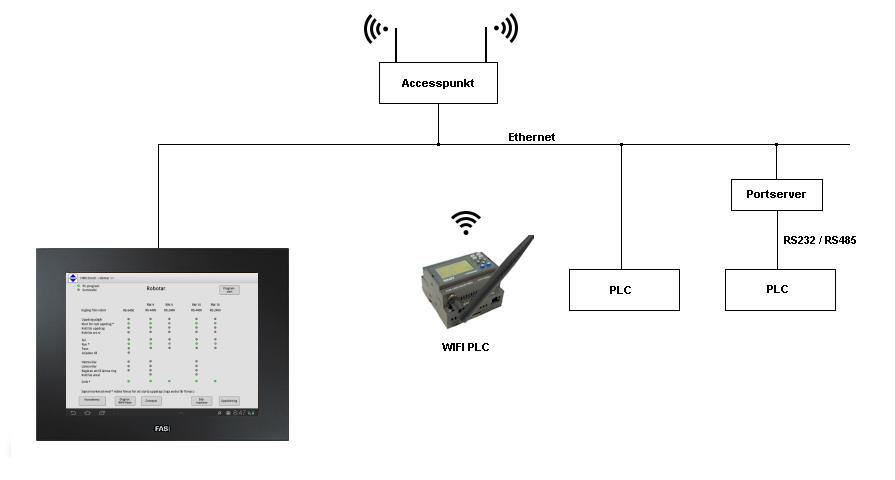 HMI android wi-fi wifi plc smartphone tablet touch modbus/tcp rtu mobilt internet panel-pc