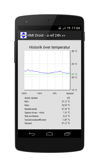 hmi android line chart graph app